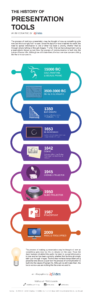 History of Presentation Tools