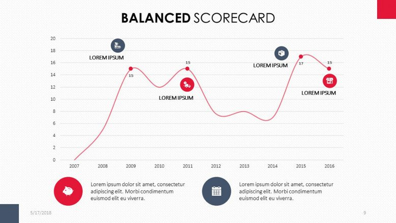 balance scorecard data driven slide in line chart