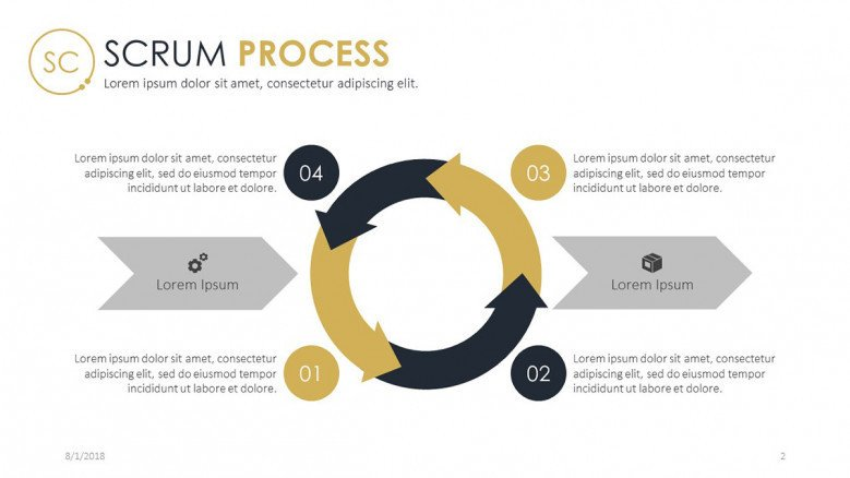 Scrum process flow presentation slide in four steps
