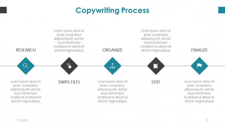 steps of copywriting in process chart