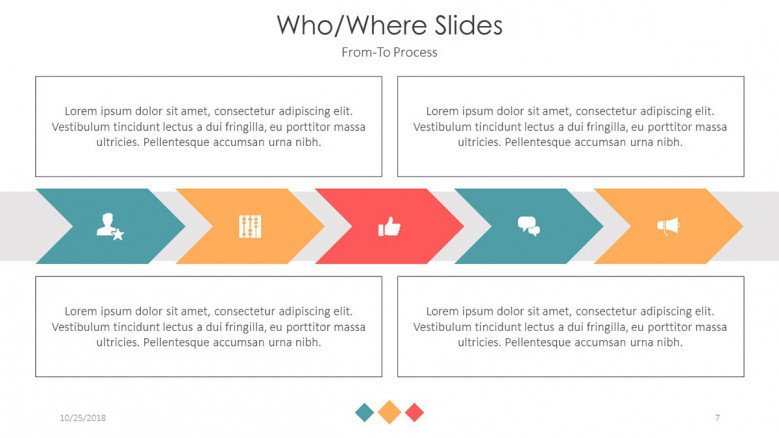 who and where presentation in process chart in five stages