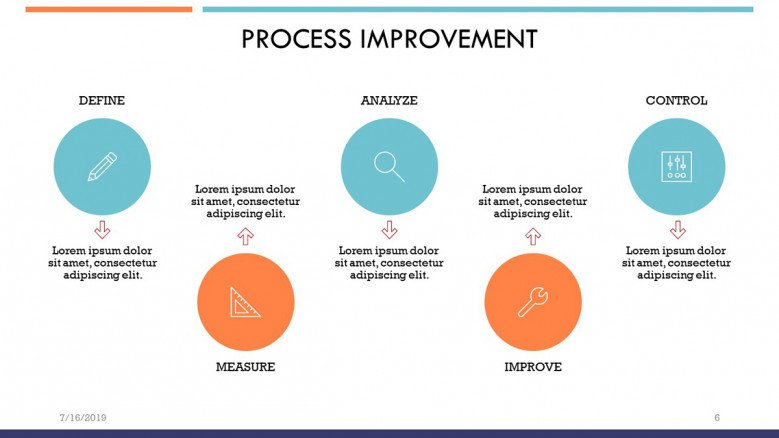 Five steps DMAIC methodology for Process Improvement