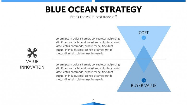 blue ocean strategy cost and value slide