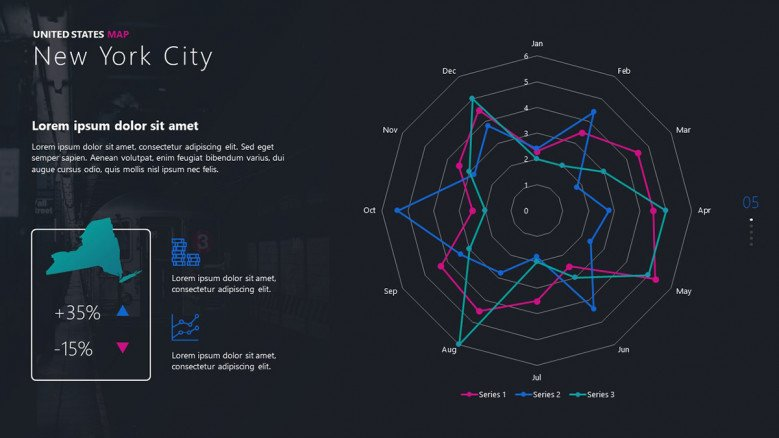 City radar chart or spider chart