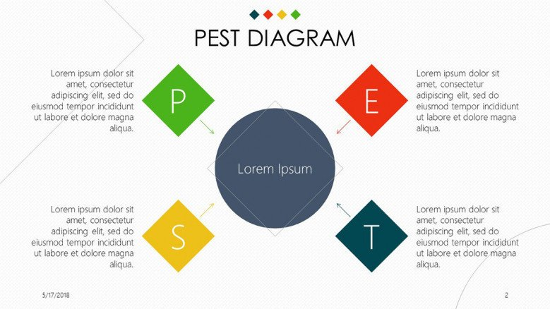 PEST Diagram overview in four key factors with description text