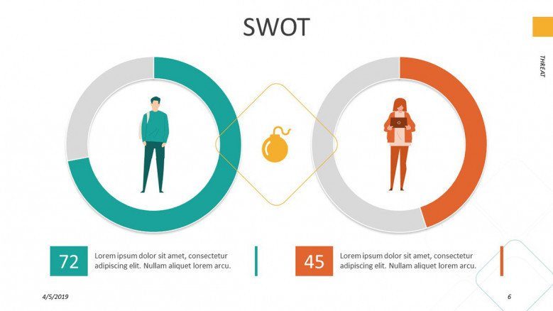 SWOT analysis with compared gender circle chart