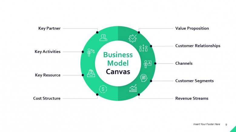 Business model Canvas Circle Diagram