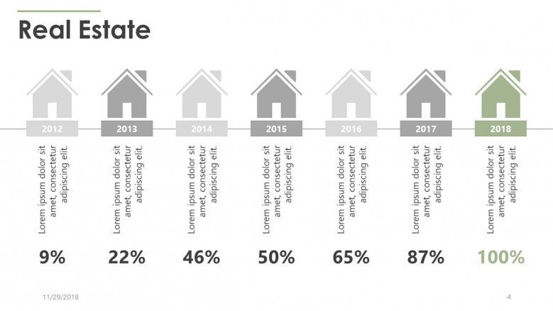 yearly timeline real estate rate percentage