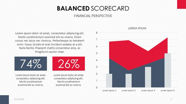 Balanced Scorecard for Financial Perspective in area chart