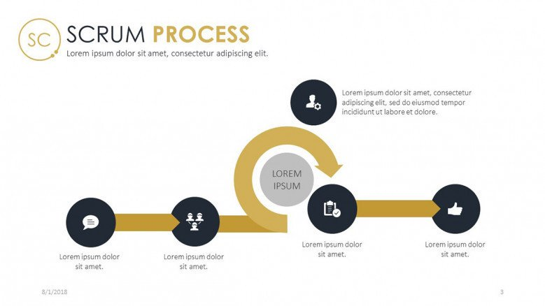 scrum process in five stages with text label