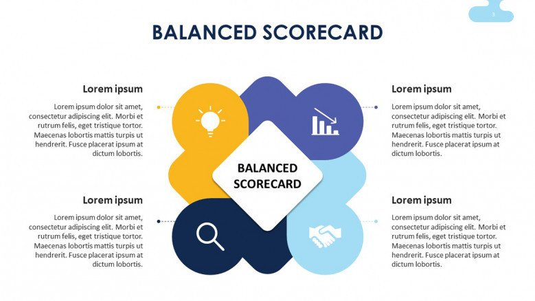 Four Balanced Scorecard Perspectives