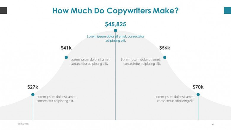 copy writer salary in line chart