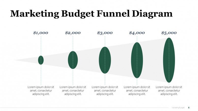 Creative Funnel Template for Marketing Campaign Budget