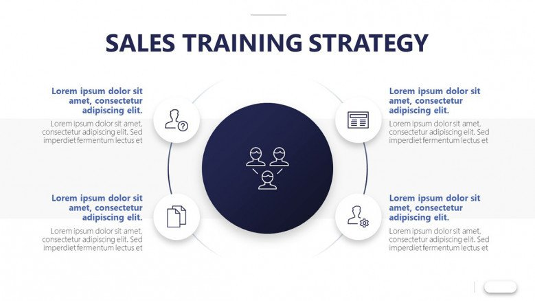 Four-stage diagram for a Sales training strategy