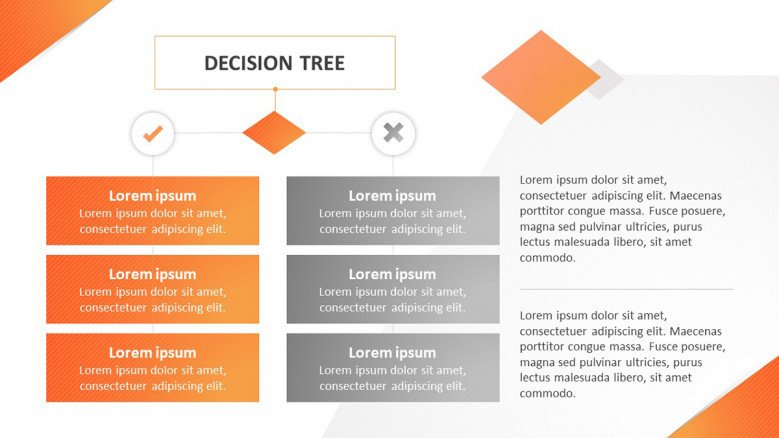 Decision tree with positive and negative outcomes