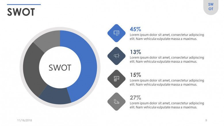 SWOT analysis in pie chart with data percentage and text