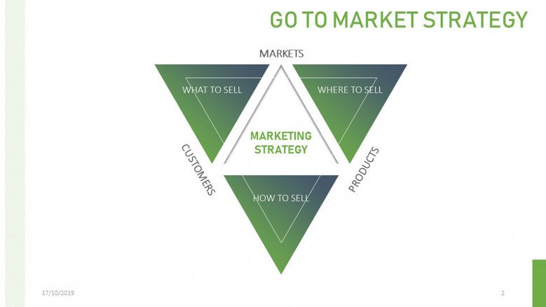 Creative Go To Market Diagram formed by triangles