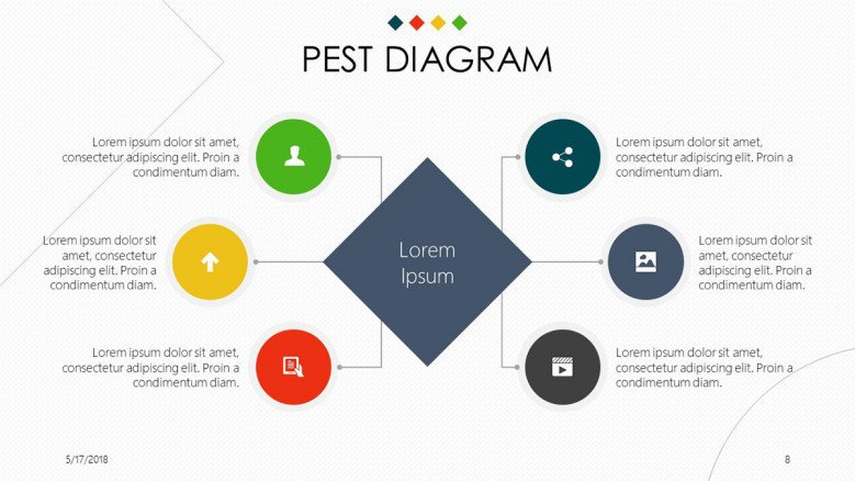 PEST Diagram flowchart