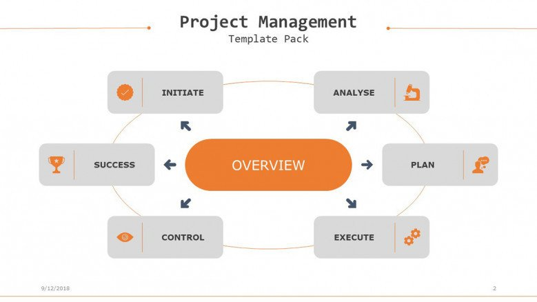 project management overview slide in circle chart