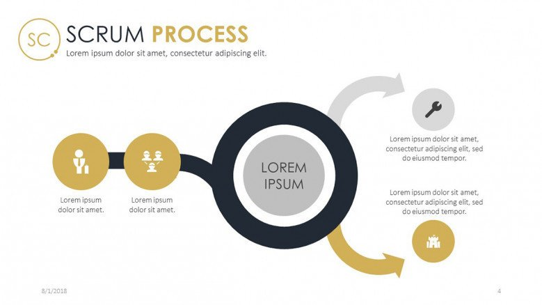 scrum process chart in five stages with text label