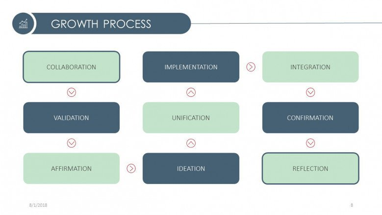 growth process presentation in nine factors slide