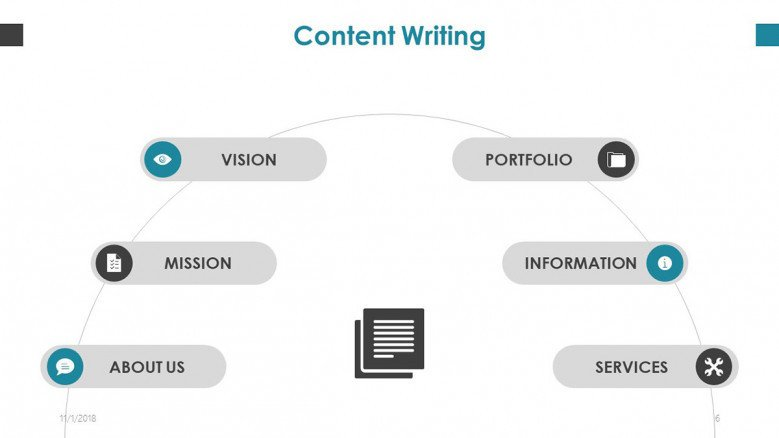 content writing cycle chart