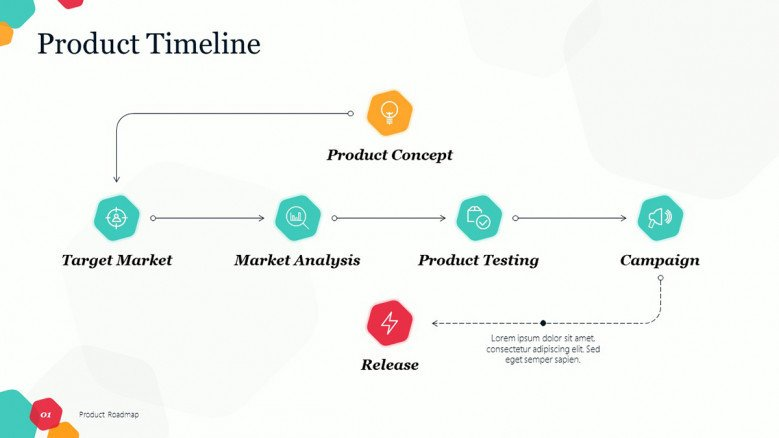 Product Roadmap Overview slide featuring steps like product concept, product market, product testing, product campaign
