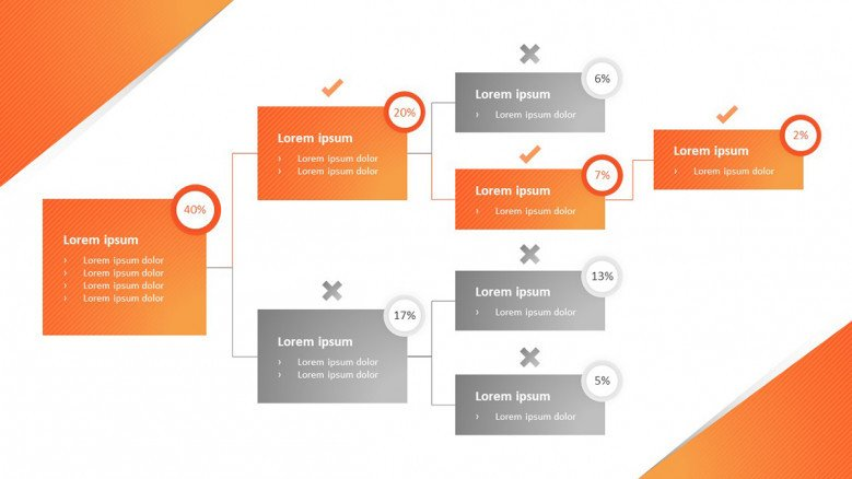 Decision tree for problem-solving