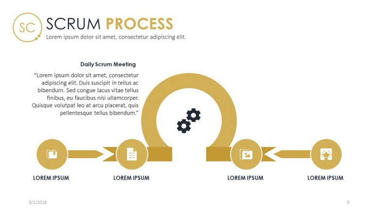 scrum process chart in four stages with text