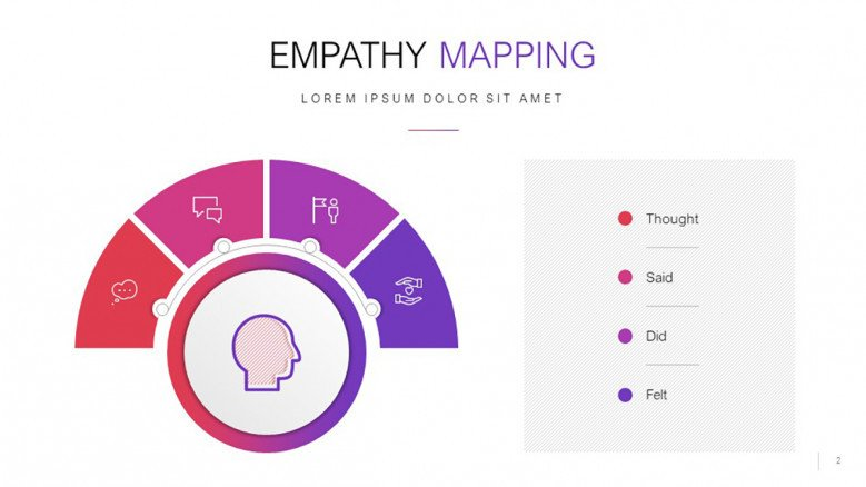 Creative Empathy Map Overview Slide