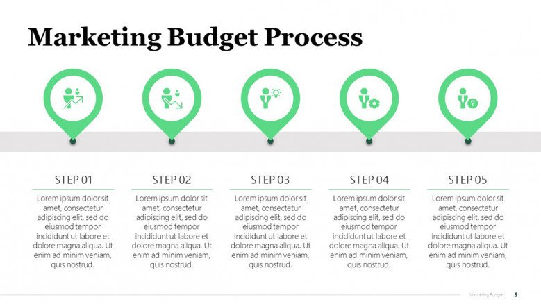 Roadmap for Marketing Campaign Budget