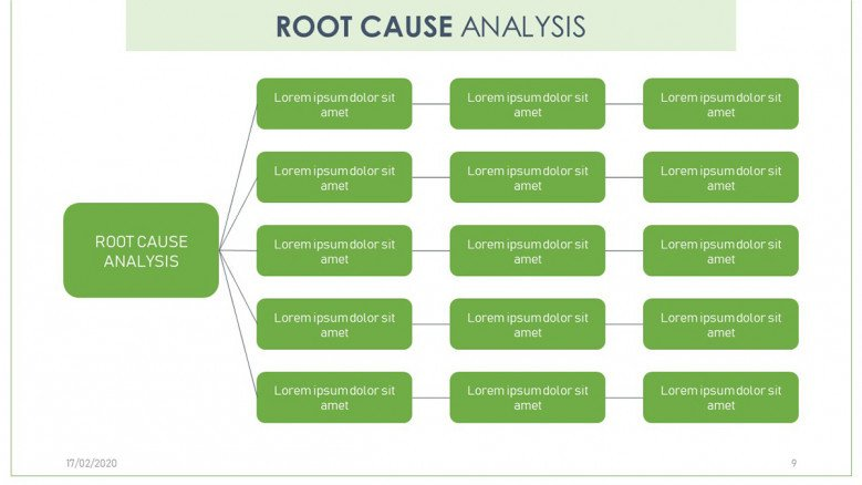 Complete root cause analysis