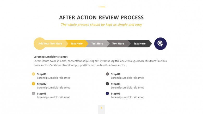 After-Action Review Timeline