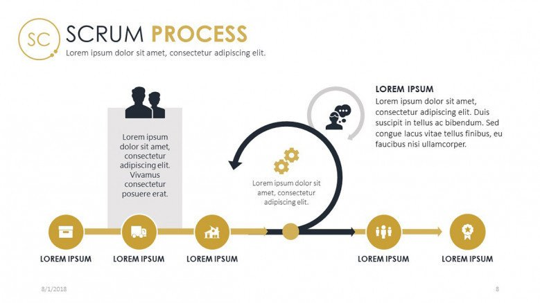 scrum process chart in five stages with description text