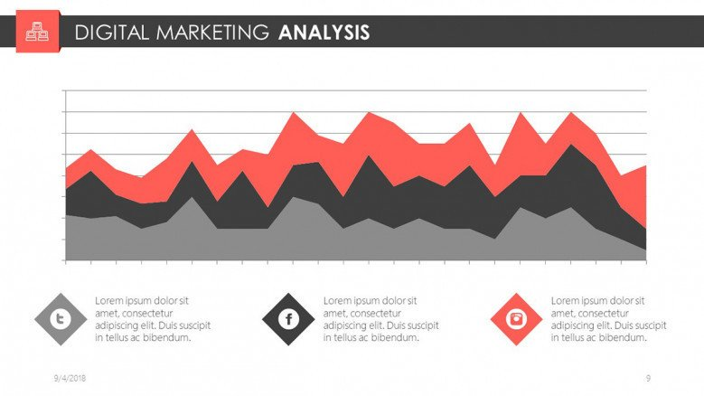 digital marketing analysis in area chart
