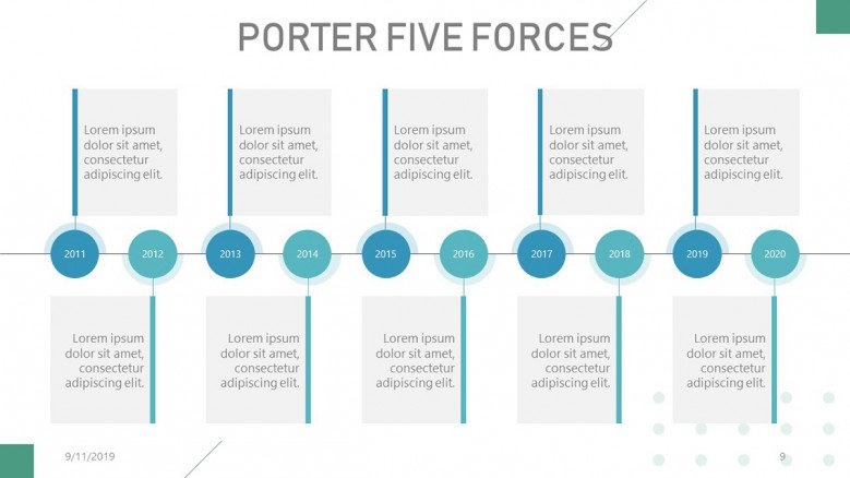 Porter's Five Forces Timeline