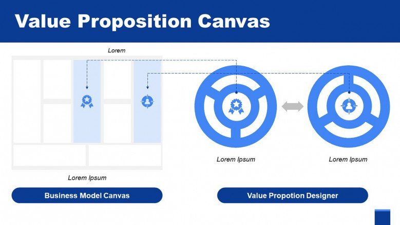 Value Proposition Designer Slide