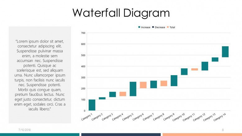 data driven waterfall diagram with text summary