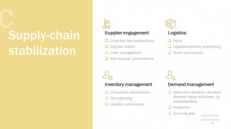 Supply-chain stabilization for Business Continuity