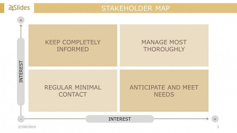 Stakeholders Power Interest Grid Slide