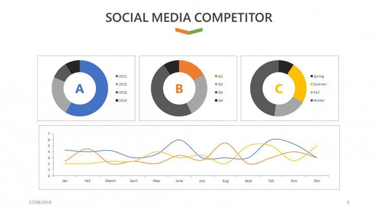 social media competitor slide for social media analysis presentation in pie chart