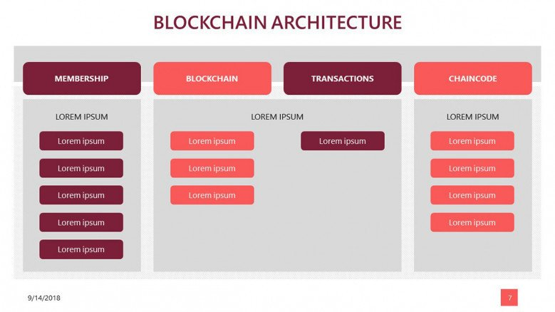 block chain data presentation for architecture