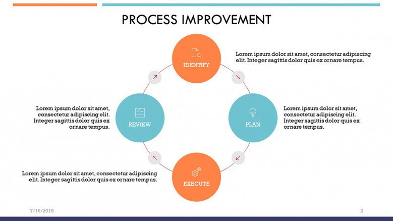 Corporate Process Improvement Cycle