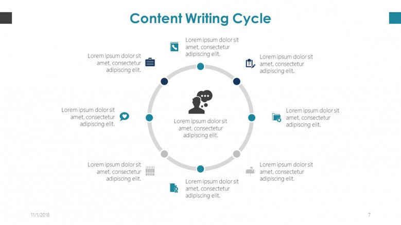 content writing process and planning in cycle chart