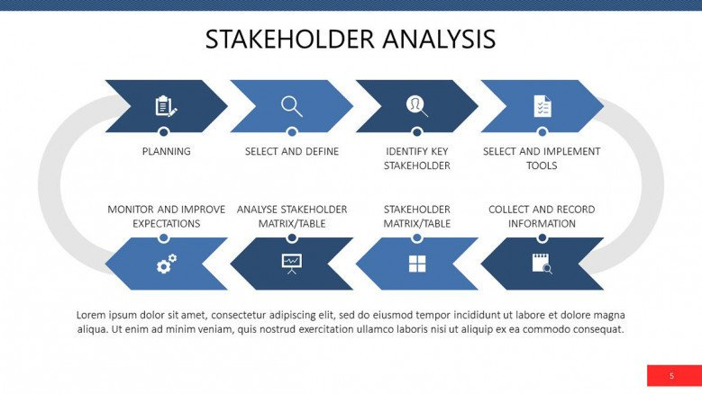 Stakeholder Analysis in flowchart