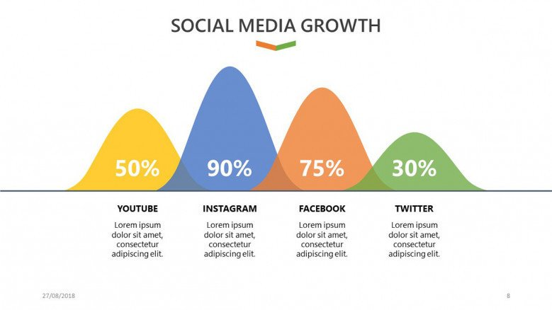social media growth slide for social media analysis in percentages