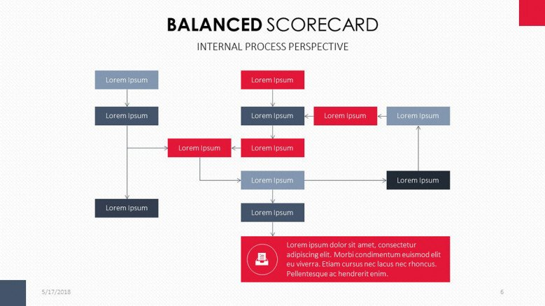 Balanced Scorecard for Internal Process Perspective structured chart