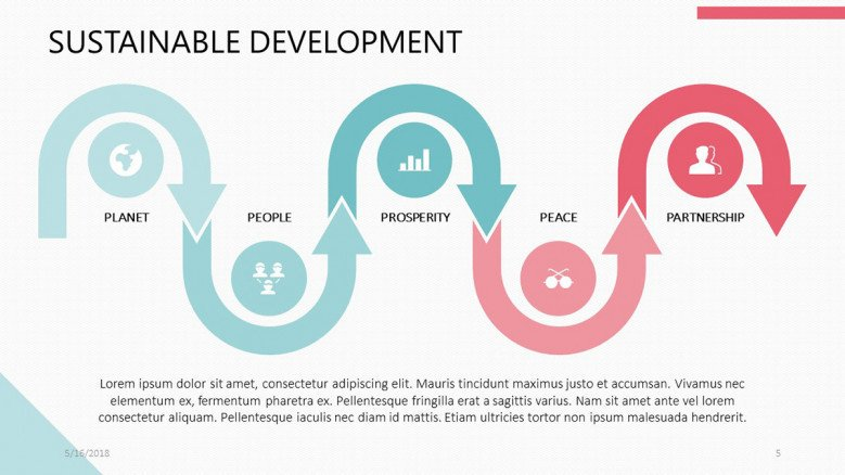 Sustainable development flowchart