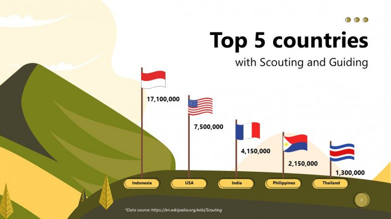 Top countries of Boy Scouts Program