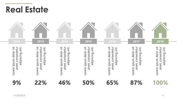 yearly timeline real estate percentage